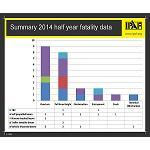 Foto de Ipaf publica los resultados semestrales del proyecto de notificaci�n de accidentes