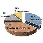 Picture of La eficiencia energ�tica en los sistemas de aire comprimido