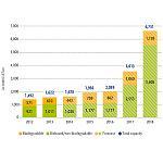 Foto de La capacidad de producci�n de los biopl�sticos aumentar� m�s del 400% en 2018