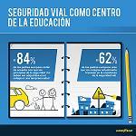Picture of 8 de cada 10 padres espa�oles, a favor de que se ense�e seguridad vial en los colegios desde una edad temprana