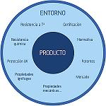 Picture of Design and development of product in plastic materials: of the idea to the market