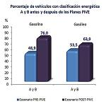 Picture of PIVE Improves the energetic efficiency of the Spanish market