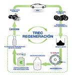 Picture of Recycling of tyres used