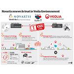 Picture of Veolia Will manage the water and the power of the pharmaceutical group Novartis