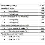 Picture of The companies of gardening invoiceed 850 millions in 2013