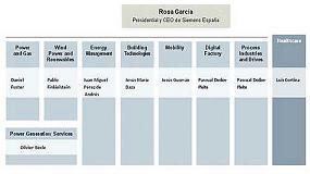 Foto de Siemens se reorganiza y crea nuevas divisiones para centrarse en los negocios de mayor potencial