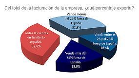 Foto de El mueble logra su primer trimestre de crecimiento tras acumular 27 consecutivos de recesión
