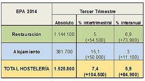 Foto de La hosteler�a suma 85.000 trabajadores m�s en el tercer trimestre