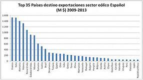 Foto de El sector eólico español exportó por valor de 11.000 millones a 57 países entre 2009 y 2013