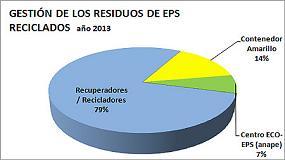 Foto de El reciclado mecánico del EPS aumenta un 3.7% en un año