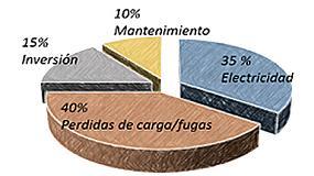 Foto de La eficiencia energ�tica en los sistemas de aire comprimido