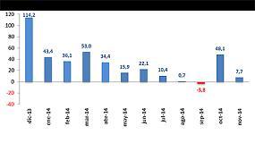 Foto de El mercado de vehículos industriales modera el crecimiento con un 7,7% más en noviembre