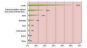 Foto de El 59% de los europeos considera que el gran reto de las carreteras es el mantenimiento