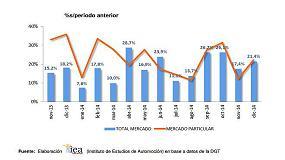 Foto de El mercado de turismos crece en España un 18,4% en 2014