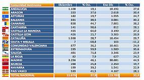 Foto de Las matriculaciones de vehículos comerciales cierran el año 2014 con un incremento del 33,3%