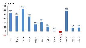 Foto de El mercado de industriales cierra el 2014 con un incremento del 23,2%