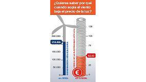 Foto de AEE lanza el contador e�lico para mostrar que la energ�a del viento baja el precio de la electricidad