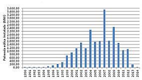 Foto de La inversi�n en e�lica se para en seco: 2014 ha sido el peor a�o de la historia del sector