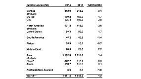Foto de La producci�n mundial de acero bruto aumenta un 1,2% en 2014