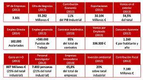 Foto de El empleo en el sector químico español creció un 12% en 2014