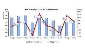 Foto de España triplica el crecimiento de matriculaciones del mercado europeo gracias al Plan PIVE