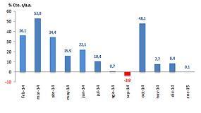 Foto de El mercado de industriales amortigua el crecimiento en enero 2015, con un 0,1%