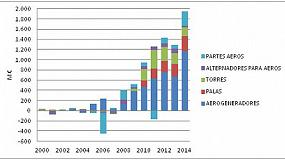 Foto de Las exportaciones del sector eólico español aumentaron un 57,4% en 2014, hasta los 2.234 M€