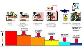 Fotografia de Seguridad de m�quinas. El fabricante y el usuario