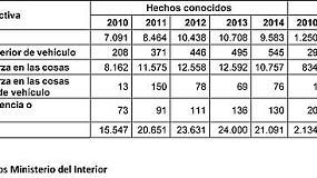 Picture of La Uni�n de Uniones denuncia que en 2014 se produjeron 76 robos diarios en explotaciones agr�colas y ganaderas