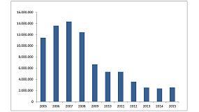 Foto de El consumo de cemento crece un 8,5 % en el primer trimestre