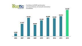 Picture of Ecotic gestion� m�s de 66.000 toneladas de residuos de aparatos el�ctricos y electr�nicos en 2014