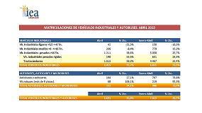 Foto de El mercado de vehículos industriales crece un 25,7% en Abril