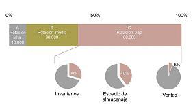 Picture of La cuarta revoluci�n industrial y su impacto en la cadena de suministros