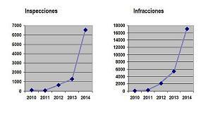Foto de 17.070 infracciones administrativas en las inspecciones a talleres realizadas en 2014