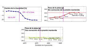 Foto de Software iQ weight control ahora con corrección de la presión mantenida