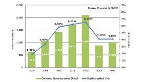 Foto de APPA reclama objetivos de biocarburantes más ambiciosos hasta 2020