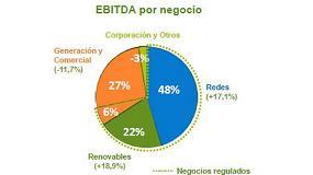 Picture of Iberdrola incrementa su beneficio neto un 7,4%, hasta 1.506 M�, durante el primer semestre de 2015