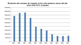 Foto de La recuperación del consumo de cemento tropieza en verano
