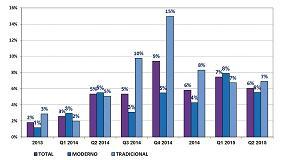 Foto de La distribuci�n de productos de ferreter�a y bricolaje crece un 6%