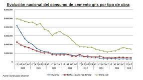 Foto de La caída de la obra pública frena el consumo de cemento