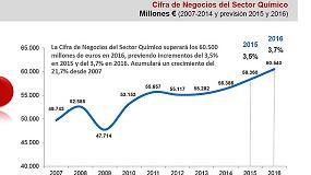 Foto de El sector químico prevé incrementar su cifra de negocios un 3,5% en 2015 y un 3,7% en 2016 hasta los 60.500 ME
