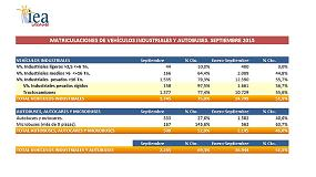Foto de El mercado de vehículos industriales crece un 75% en septiembre