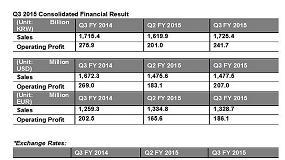 Foto de Hankook Tire anuncia unos sólidos resultados económicos en el tercer trimestre de 2015