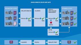 Picture of Mejorar el rendimiento global de imprentas y centros de impresi�n