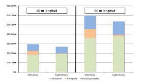 Foto de Validación del sistema INdeModular para palas segmentadas de mega aerogeneradores