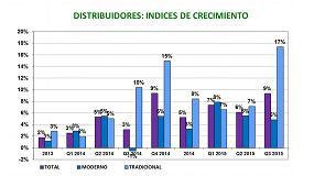 Foto de La distribución de ferretería y bricolaje crece un 9% en el tercer trimestre del año
