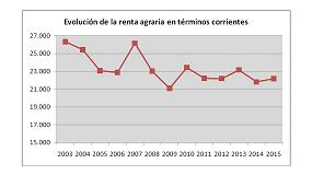 Foto de La renta agraria acumula una caída del 30% en la última década, a pesar del ligero repunte de 2015