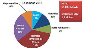 Foto de Los fuertes vientos de los primeros siete días del año ahorran 5,8 euros a los hogares españoles en la factura de la luz