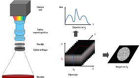 Foto de Aplicaciones de la visión hiperespectral en la industria cárnica