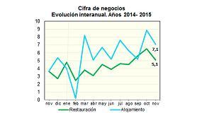 Foto de La facturación hostelera sube un 5,6%